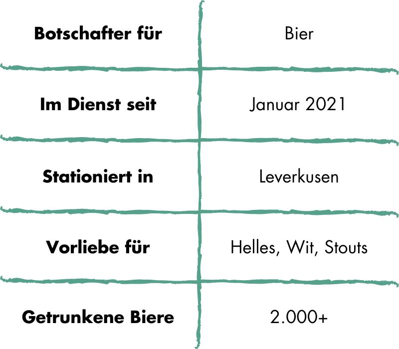 Craft Beer Botschafter: 100Bier Infografik